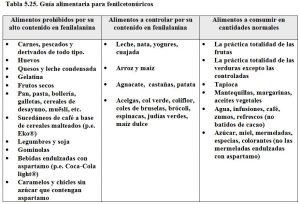 Tabla 5.25. Gía alimentaria para fenilcetonuria