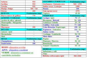 Tabla 5.27. Contenido en fenilalanina de algunos alimentos (2)