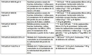 Tabla 5.29. Fórmulas para enfermedad de jarabe de arce (2)