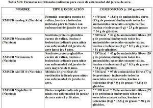 Tabla 5.29. Fórmulas para enfermedad de jarabe de arce