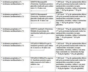 Tabla 5.30. Enfermedades metabolismo aminoácidos ramificados y fórmulas indicadas (2)
