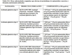 Tabla 5.31. Otras enfermedades metabolismo aminoácidos y fórmulas indicadas