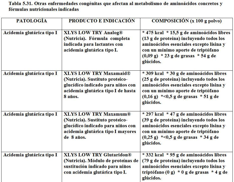 Tipos de metabolismo - Información general Un