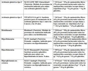 Tabla 5.31. Otras enfermedades metabolismo aminoácidos y fórmulas indicadas (2)