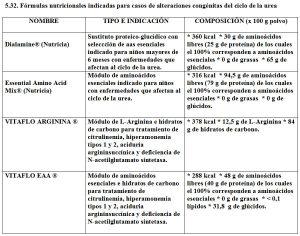 Tabla 5.32. Fórmulas para enfermedades del ciclo de la urea