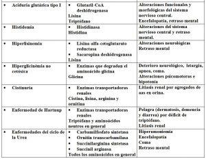 Tabla 5.33. Resumen principales enfermedades del metabolismo aninoácidos (3)