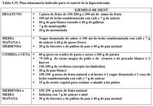 Tabla 5.35. Plan alimentario en hiperuricemia
