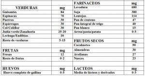 Tabla 5.36. Contenido purinas de algunos alimentos (2)