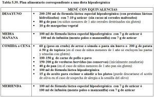 Tabla 5.39. Dieta hipoalergénica