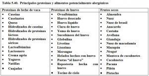 Tabla 5.40. Proteínas y alimentos potencialmente alergénicos