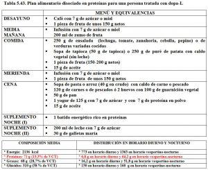 Tabla 5.43. Dieta disociada en proteínas tratamiento L-Dopa