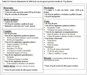 Tabla 5.9. Patrón alimentario 2000 kcal, 75 g proteínas