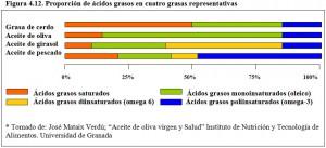 Figura 4.12. Proporción ácidos grasos en 4 grasas típicas