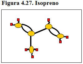 Figura 4.27. Isopreno