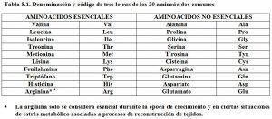 Tabla 5.1. Aminoácidos esenciales y no esenciales
