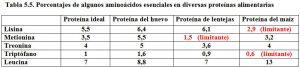 Tabla 5.5. Aminoácidos esenciales en algunas proteínas alimentarias