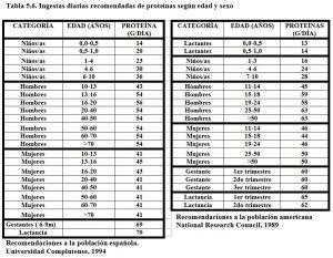 Tabla 5.6. Ingestas recomendadas de proteínas