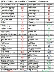 Tabla 5.7. Cantidad y tipo de proteínas en alimentos