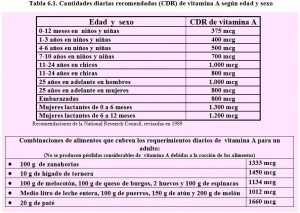 tabla-6-1-cdr-vitamina-a-requerimientos