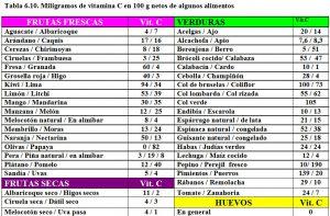 tabla-6-10-contenido-vitamina-c-alimentos