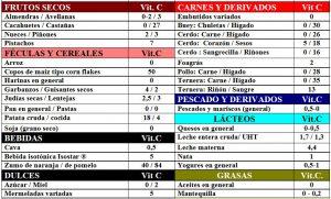 tabla-6-10-1-contenido-vitamina-c-alimentos