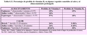tabla-6-11-perdidas-vitamina-b1-tiamina-vegetales-calor-almacenamiento