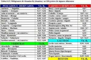 tabla-6-13-contenido-vitamina-b1-tiamina-alimentos