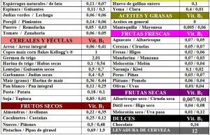 tabla-6-13-1-contenido-vitamina-b1-tiamina-alimentos