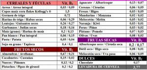 tabla-6-15-1-contenido-vitamina-b2-riboflavina-alimentos