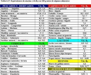 tabla-6-17-contenido-vitamina-b3-niacina-alimentos