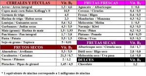 tabla-6-17-1-contenido-vitamina-b3-niacina-alimentos