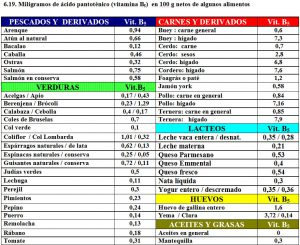tabla-6-19-contenido-vitamina-b5-acido-pantotenico-alimentos