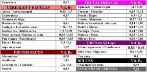 tabla-6-19-1-contenido-vitamina-b5-acido-pantotenico-alimentos