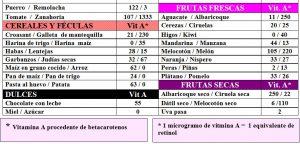 tabla-6-2-1-contenido-vitamina-a-alimentos