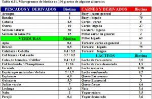 tabla-6-21-contenido-biotina-alimentos