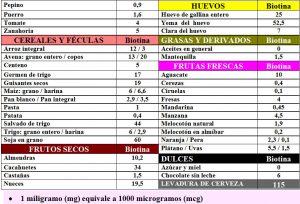 tabla-6-21-1-contenido-biotina-alimentos