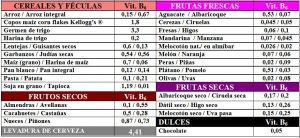 tabla-6-23-1-contenido-vitamina-b6-piridoxina-alimentos