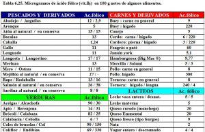 tabla-6-25-contenido-acido-folico-alimentos