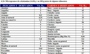 tabla-6-26-contenido-vitamina-b12-alimentos