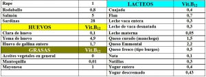 tabla-6-26-1-contenido-vitamina-b12-alimentos