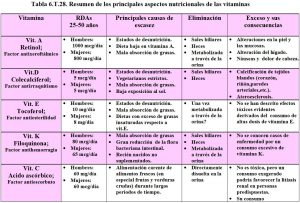 tabla-6-28-tabla-resumen-general-vitaminas