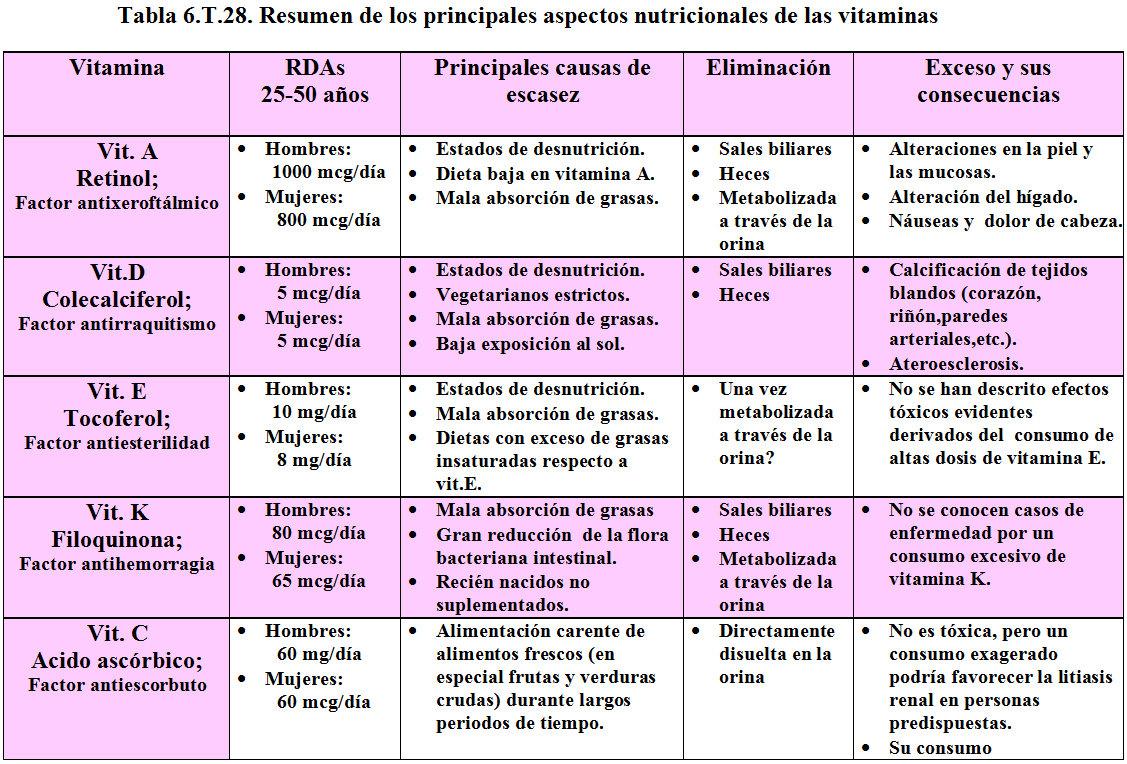 Tabla 2 Resumen De Los Valores De Las Variables Estudiadas