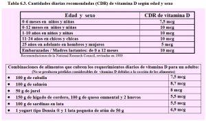tabla-6-3-cdr-vitamina-d-requerimientos