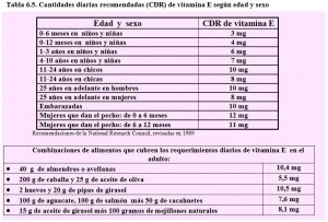 tabla-6-5-cdr-vitamina-e-requerimientos