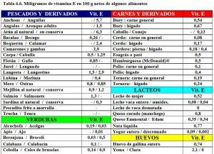 tabla-6-6-contenido-vitamina-e-alimentos
