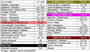 tabla-6-6-1-contenido-vitamina-e-alimentos