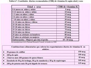 tabla-6-7-cdr-vitamina-k-requerimientos