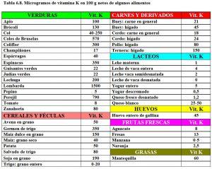 tabla-6-8-contenido-vitamina-k-alimentos