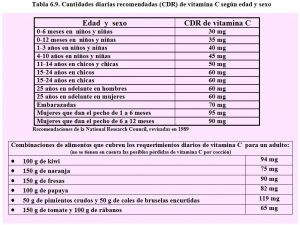 tabla-6-9-cdr-vitamina-c-requerimientos