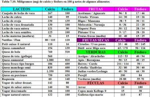 tabla-7-10-contenido-calcio-y-fosforo-alimentos